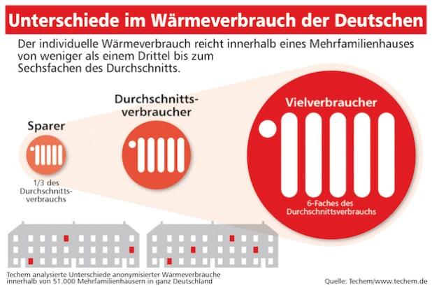 "Quellenangabe: ""obs/Techem GmbH"""