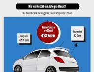 Kfz-Versicherungswechsel spart bis zu 850 Euro im Jahr