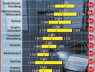 Wohnungspreise in fast allen Berliner Bezirken gestiegen