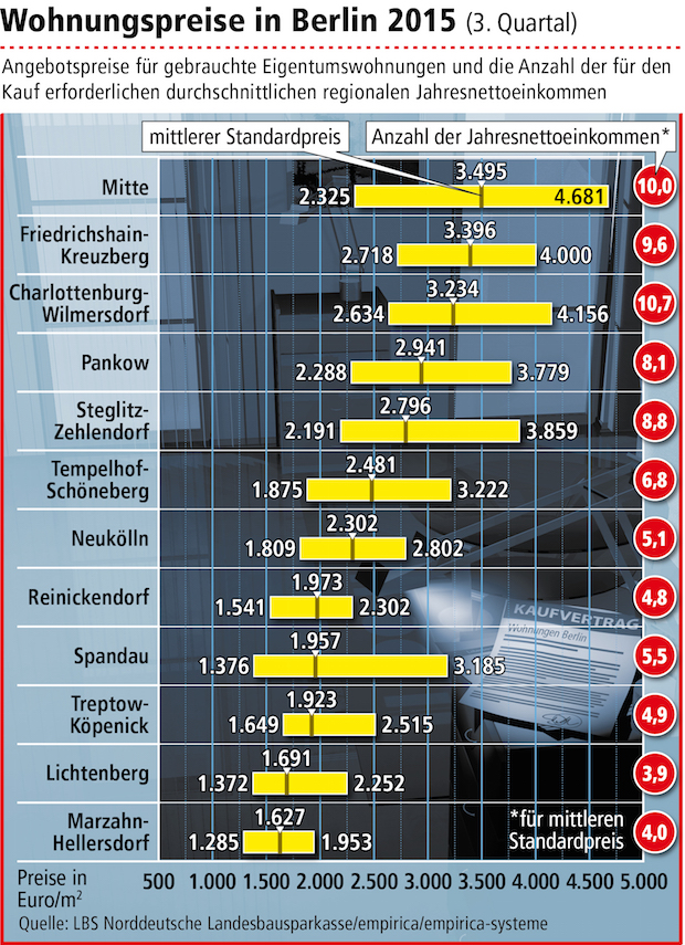 Photo of Wohnungspreise in fast allen Berliner Bezirken gestiegen
