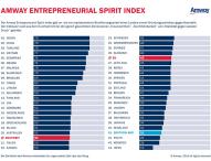 Amway Global Entrepreneurship Report 2015: Deutschlands Gründergeist unter den Schlusslichtern