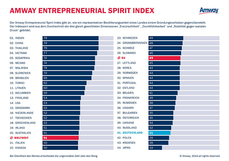 Photo of Amway Global Entrepreneurship Report 2015: Deutschlands Gründergeist unter den Schlusslichtern