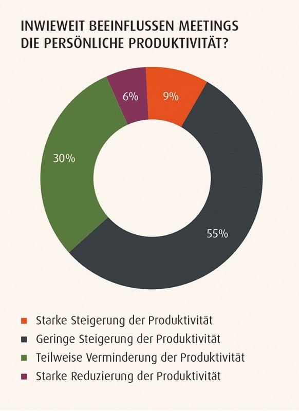 Bild von Das Produktivitäts-Paradoxon: Gute Arbeitsumgebung kein Garant für produktives Arbeiten