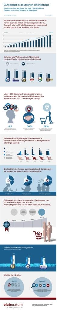 Quelle: elaboratum GmbH