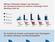 Shopsiegel-Monitor 2015: Welchen Gütesiegeln vertrauen deutsche Konsumenten beim Onlineshopping?