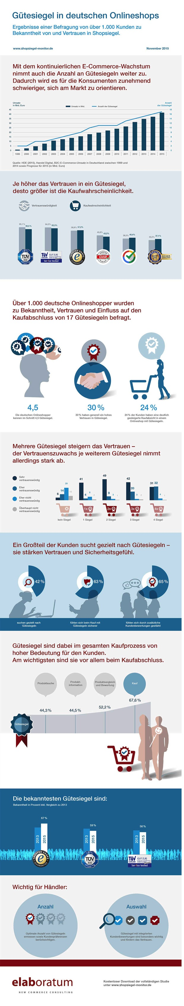 Photo of Shopsiegel-Monitor 2015: Welchen Gütesiegeln vertrauen deutsche Konsumenten beim Onlineshopping?