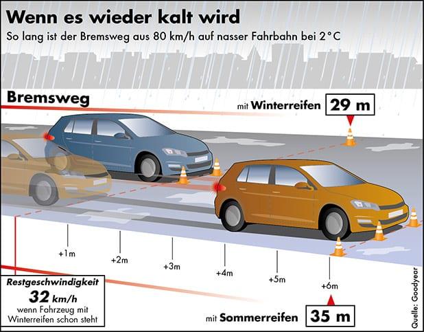 Bild von Experten erwarten harten Winter – Mehrheit der Deutschen erwägt Winterreifenkauf