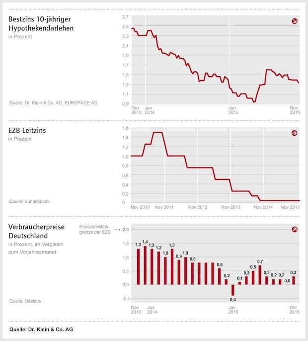 Bild von Zinskommentar der Dr. Klein & Co. AG: Zinspolitik – Ergreifen die Notenbanken vor dem Jahresende neue Maßnahmen?
