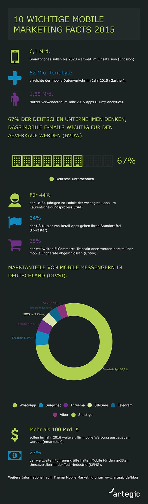 Photo of Rückblick: 10 wichtige Mobile Marketing Facts 2015