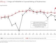 Atempause für Deutschlands Banken: Ertrag und Profitabilität im Firmenkundengeschäft legen im ersten Halbjahr 2015 zu