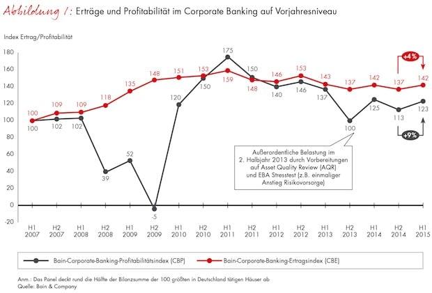 Photo of Atempause für Deutschlands Banken: Ertrag und Profitabilität im Firmenkundengeschäft legen im ersten Halbjahr 2015 zu