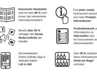 Offline schlägt online: Für die Informationssuche beim täglichen Einkauf ist das Internet nur zweite Wahl