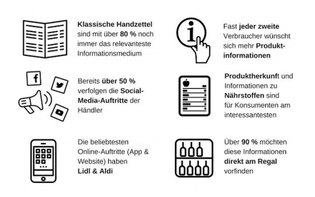 Photo of Offline schlägt online: Für die Informationssuche beim täglichen Einkauf ist das Internet nur zweite Wahl