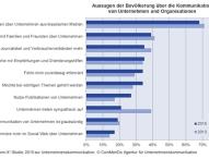 Viele Bürger sehen Kommunikation von Unternehmen und Organisationen kritisch