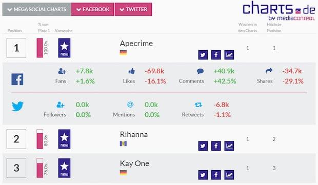 Photo of media control veröffentlicht die ersten Social Media Artist Charts