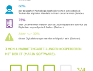 Die 10 wichtigsten Facts zur digitalen Transformation 2015