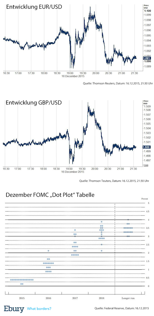 Bild von Federal Reserve erhöht zum ersten Mal seit neun Jahren die Zinsen