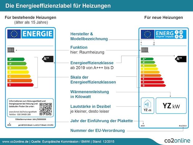 Photo of Neues Effizienzlabel für alte Heizungen