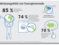 Nur ein Drittel der Haushalte kennt seine Stromkosten genau