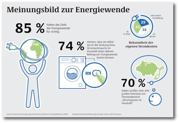 """Quellenangabe: """"obs/Deutsche Energie-Agentur GmbH (dena)/Deutsche Energie-Agentur (dena)"""""""