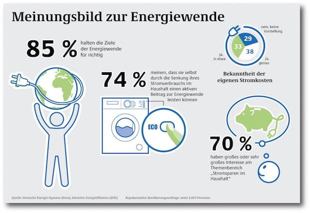 Photo of Nur ein Drittel der Haushalte kennt seine Stromkosten genau