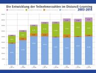 DistancE-Learning-Branche wächst weiter