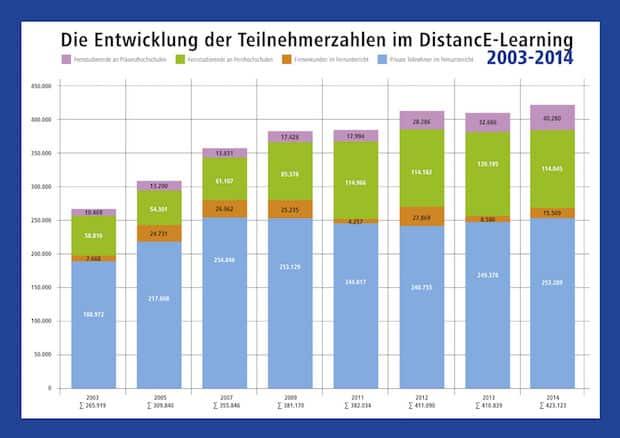 Photo of DistancE-Learning-Branche wächst weiter