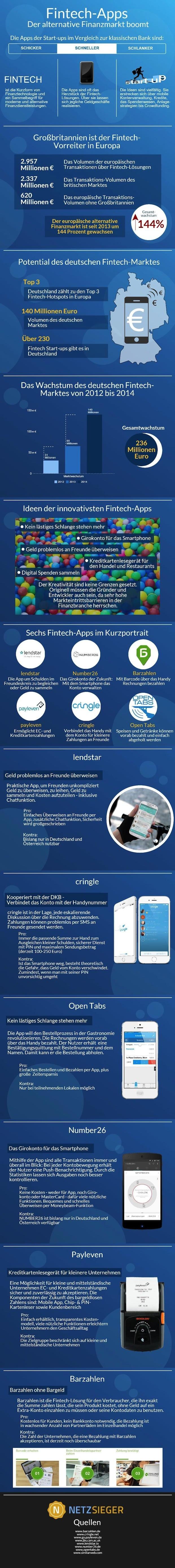 Photo of Alternativer Finanzmarkt boomt: Zehn spannende Fintech-Apps im Vergleich