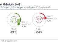Budget-Prognosen für 2016 sind optimistisch