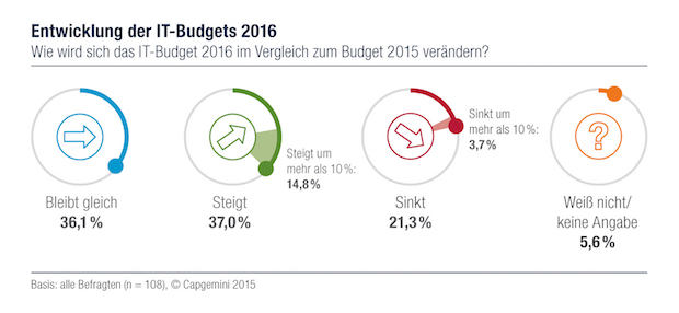 Photo of Budget-Prognosen für 2016 sind optimistisch