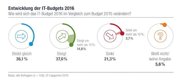 Bild von Budget-Prognosen für 2016 sind optimistisch