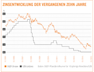 Niedrige Zinsen zum Jahresausklang