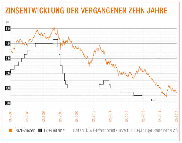 Photo of Niedrige Zinsen zum Jahresausklang