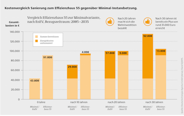 Photo of Erst mehr investieren, dafür auf Dauer Energiekosten sparen