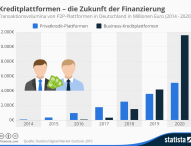 Kreditplattformen – die Zukunft der Finanzierung