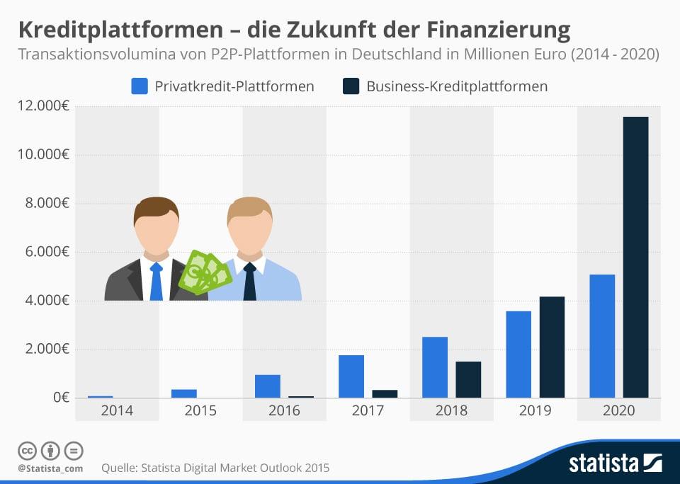 Photo of Kreditplattformen – die Zukunft der Finanzierung