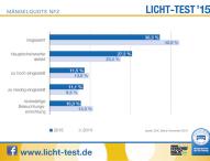 Licht-Test: Düstere Zeiten bei Nutzfahrzeugen