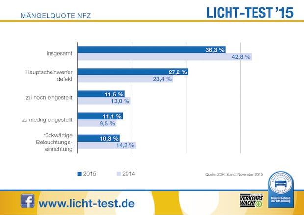 Photo of Licht-Test: Düstere Zeiten bei Nutzfahrzeugen