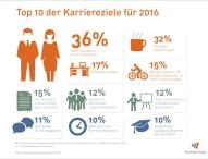 Karriereziele 2016: Jeder dritte Deutsche möchte nach Feierabend  besser abschalten
