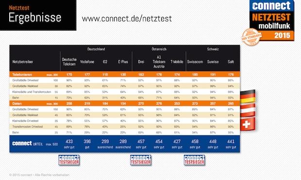 Photo of Der connect-Netztest 2015 zeigt, welche Mobilfunknetze die Nase vorn haben