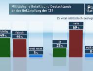 ZDF-Politbarometer Dezember 2015