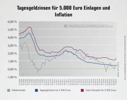 Tagesgeldzinsen für Einlagen von 5.000 Euro im Vergleich mit der aktuellen Inflationsrate - Quelle: Franke-Media.net