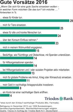 Quelle: Triodos Bank N.V. Deutschland