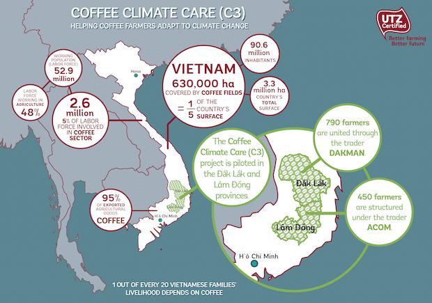Bild von UTZ Certified stärkt Vietnams Kaffeefarmer gegen die Folgen des Klimawandels