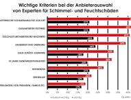 Umfrage: Was Kunden von Handwerksbetrieben erwarten