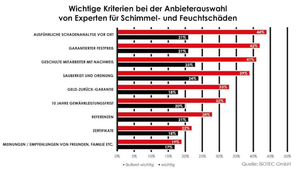 Photo of Umfrage: Was Kunden von Handwerksbetrieben erwarten