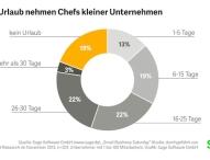 Aus Liebe zum Geschäft: Jeder 5. deutsche Kleinunternehmer macht keinen Urlaub