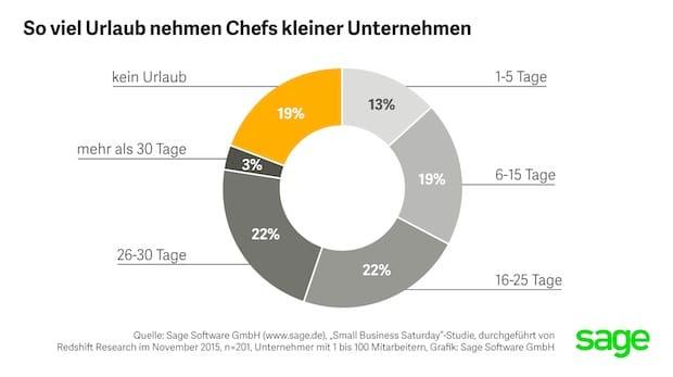 Photo of Aus Liebe zum Geschäft: Jeder 5. deutsche Kleinunternehmer macht keinen Urlaub