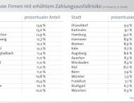 8,8 Prozent der Unternehmen in Deutschland mit Zahlungsschwierigkeiten