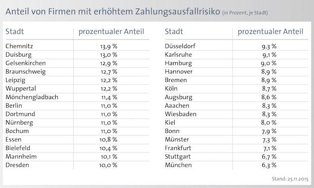Bild von 8,8 Prozent der Unternehmen in Deutschland mit Zahlungsschwierigkeiten